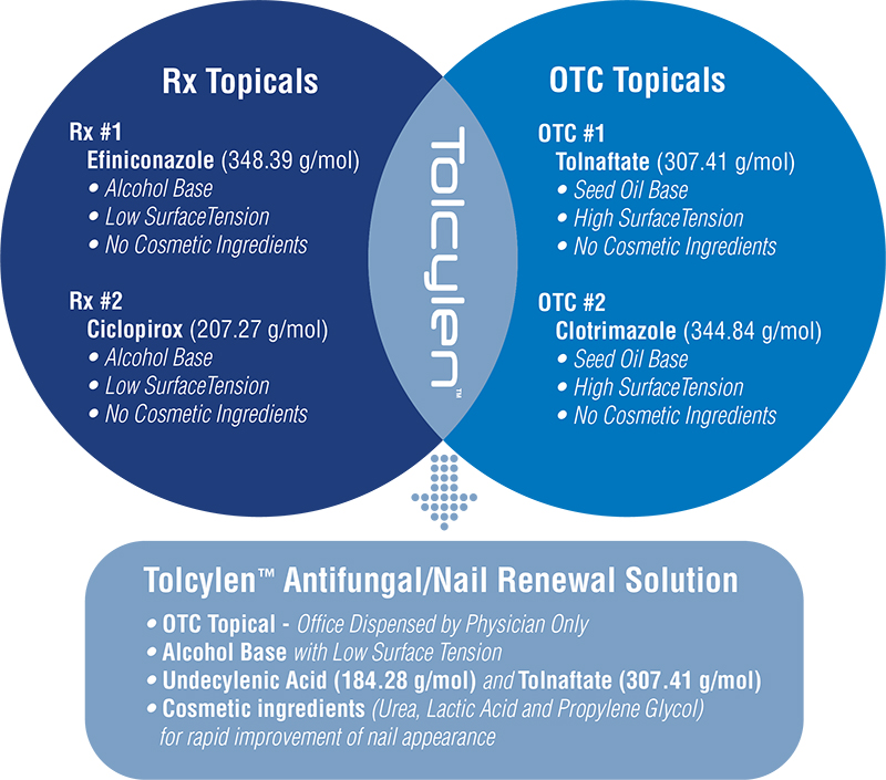Tolcylen_RX-vs-OTC-Graphic